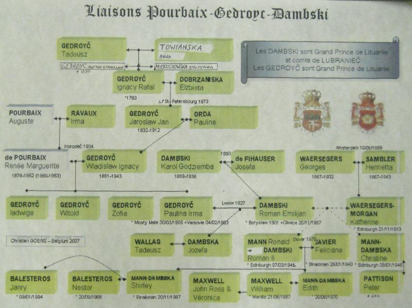 Recent lineage of  the Grand Duchy/Kingdom of Lithuania